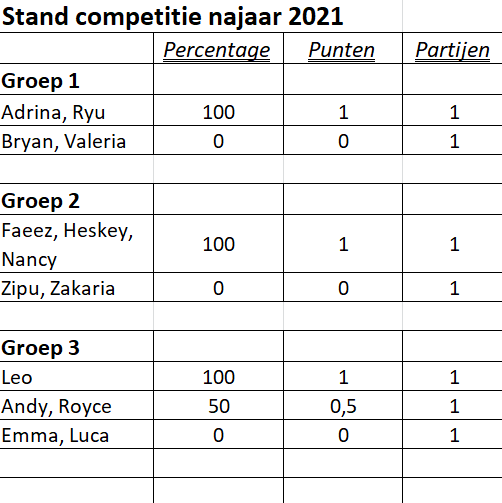 stand competitie